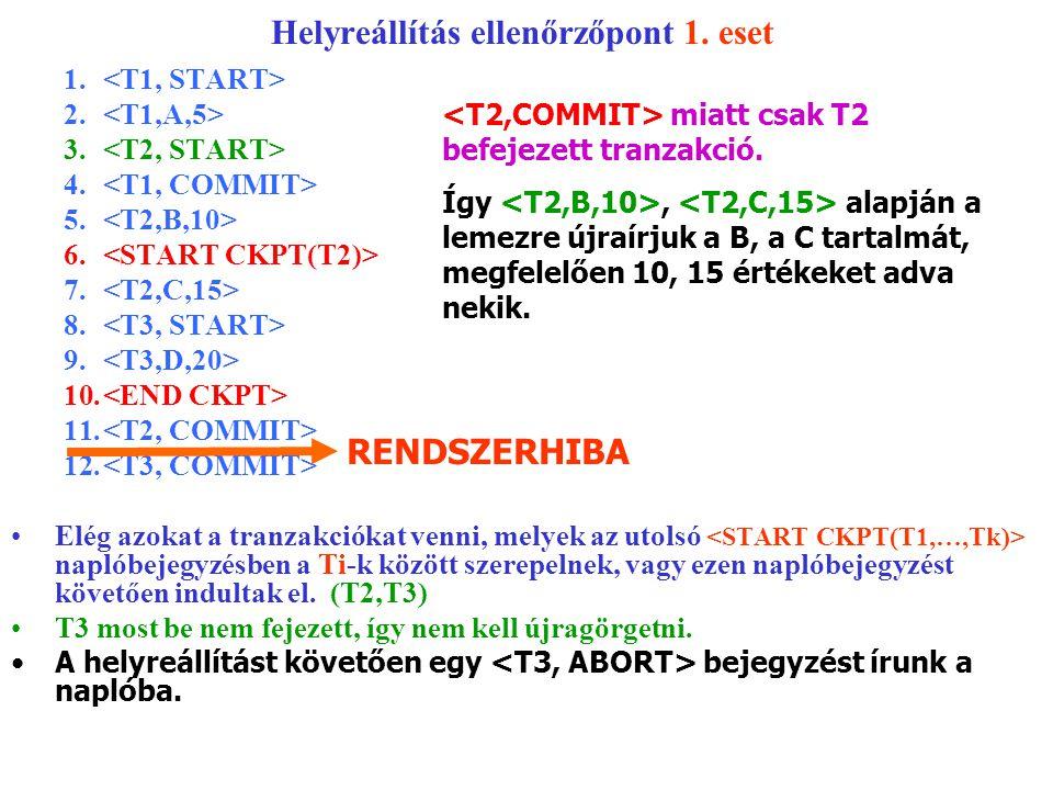 Helyreállítás ellenőrzőpont 1. eset 1. 2. 3. 4. 5. 6. 7. 8. 9. 10. 11. 12. Elég azokat a tranzakciókat venni, melyek az utolsó naplóbejegyzésben a Ti-