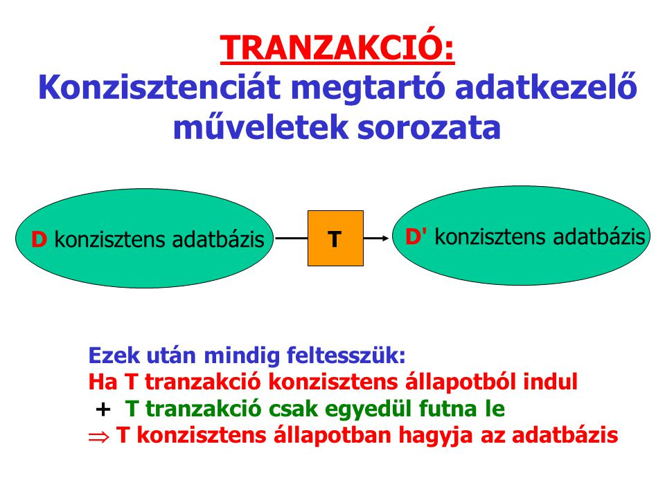 TRANZAKCIÓ: Konzisztenciát megtartó adatkezelő műveletek sorozata D konzisztens adatbázis T D' konzisztens adatbázis Ezek után mindig feltesszük: Ha T