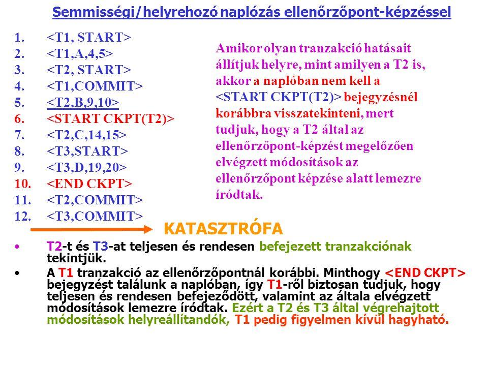 Semmisségi/helyrehozó naplózás ellenőrzőpont-képzéssel 1. 2. 3. 4. 5. 6. 7. 8. 9. 10. 11. 12. T2-t és T3-at teljesen és rendesen befejezett tranzakció