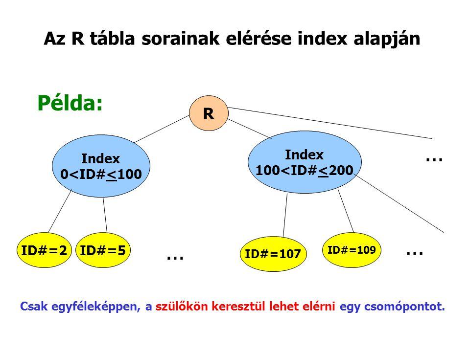 Az R tábla sorainak elérése index alapján Példa: R Index 0<ID#<100 Index 100<ID#<200 ID#=2ID#=5 ID#=107 ID#=109...