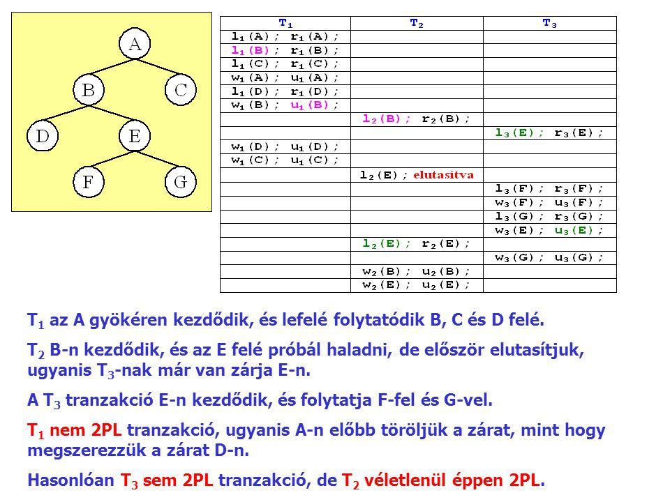 T 1 az A gyökéren kezdődik, és lefelé folytatódik B, C és D felé. T 2 B ‑ n kezdődik, és az E felé próbál haladni, de először elutasítjuk, ugyanis T 3