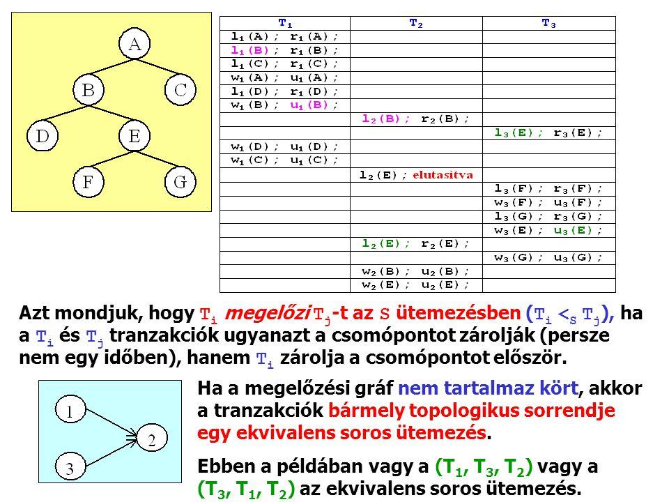 Azt mondjuk, hogy T i megelőzi T j ‑ t az S ütemezésben ( T i < S T j ), ha a T i és T j tranzakciók ugyanazt a csomópontot zárolják (persze nem egy időben), hanem T i zárolja a csomópontot először.