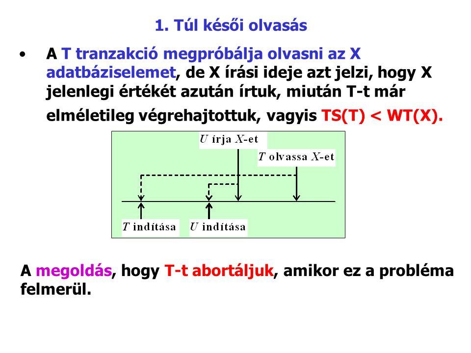 1. Túl késői olvasás A T tranzakció megpróbálja olvasni az X adatbáziselemet, de X írási ideje azt jelzi, hogy X jelenlegi értékét azután írtuk, miutá