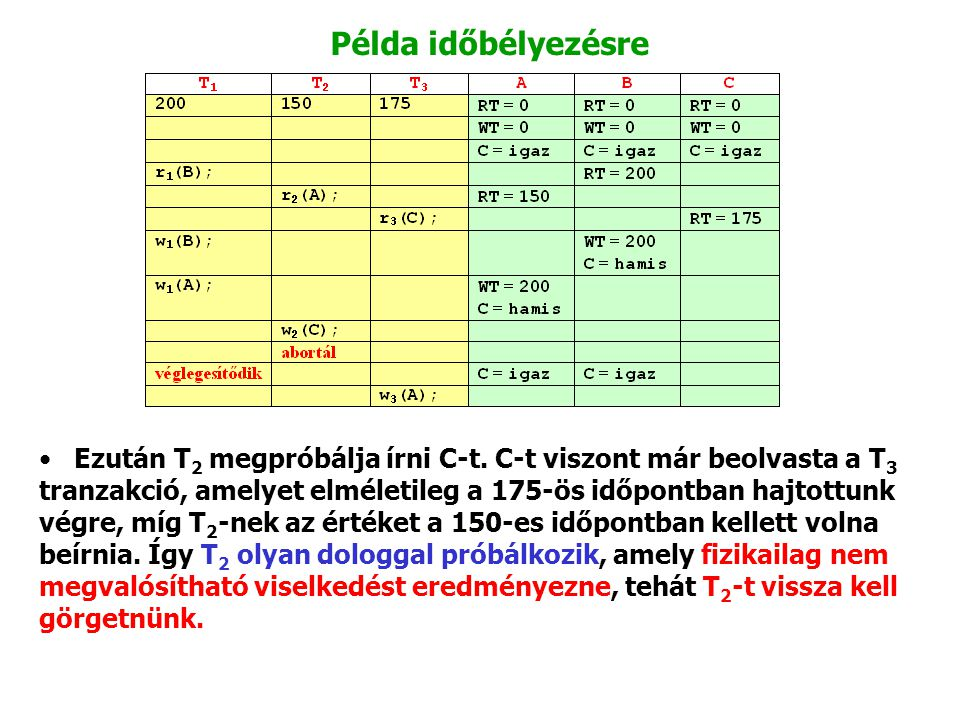Példa időbélyezésre Ezután T 2 megpróbálja írni C ‑ t. C ‑ t viszont már beolvasta a T 3 tranzakció, amelyet elméletileg a 175-ös időpontban hajtottun