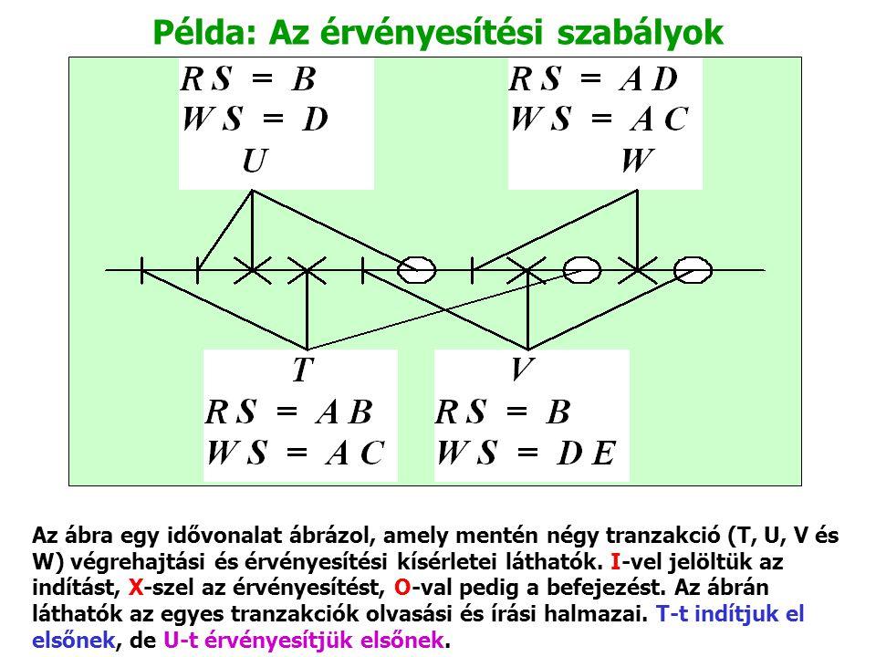 Példa: Az érvényesítési szabályok Az ábra egy idővonalat ábrázol, amely mentén négy tranzakció (T, U, V és W) végrehajtási és érvényesítési kísérletei