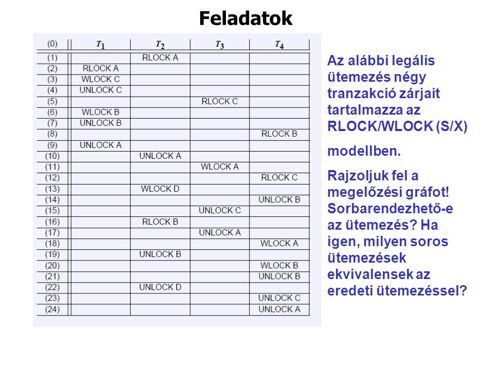 Feladatok Az alábbi legális ütemezés négy tranzakció zárjait tartalmazza az RLOCK/WLOCK (S/X) modellben.