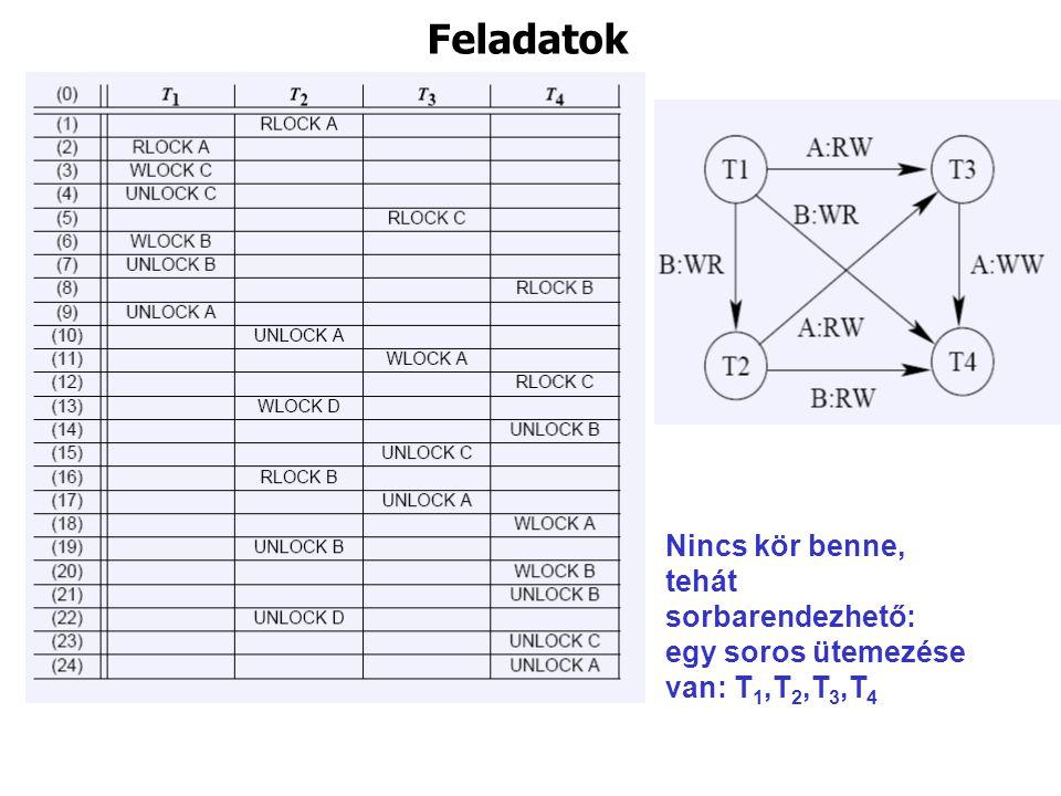 Feladatok Nincs kör benne, tehát sorbarendezhető: egy soros ütemezése van: T 1,T 2,T 3,T 4