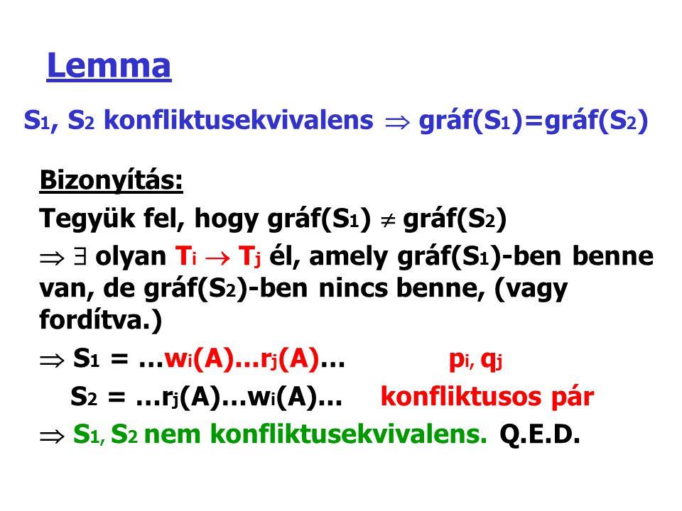 Lemma S 1, S 2 konfliktusekvivalens  gráf(S 1 )=gráf(S 2 ) Bizonyítás: Tegyük fel, hogy gráf(S 1 )  gráf(S 2 )   olyan T i  T j él, amely gráf(S 1 )-ben benne van, de gráf(S 2 )-ben nincs benne, (vagy fordítva.)  S 1 = …w i (A)...r j (A)… p i, q j S 2 = …r j (A)…w i (A)...