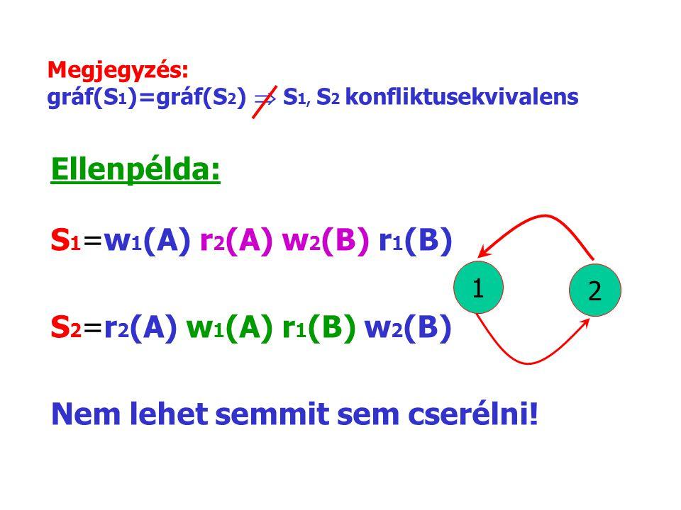 Megjegyzés: gráf(S 1 )=gráf(S 2 )  S 1, S 2 konfliktusekvivalens Ellenpélda: S 1 =w 1 (A) r 2 (A) w 2 (B) r 1 (B) S 2 =r 2 (A) w 1 (A) r 1 (B) w 2 (B) Nem lehet semmit sem cserélni.
