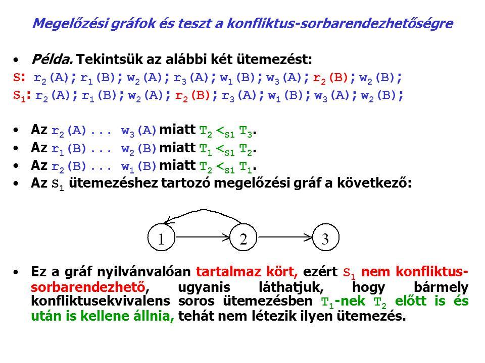 Megelőzési gráfok és teszt a konfliktus-sorbarendezhetőségre Példa. Tekintsük az alábbi két ütemezést: S : r 2 (A) ; r 1 (B) ; w 2 (A) ; r 3 (A) ; w 1