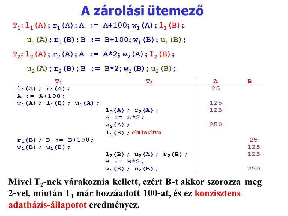 A zárolási ütemező T 1 : l 1 (A) ; r 1 (A) ; A := A+100 ; w 1 (A) ; l 1 (B) ; u 1 (A) ; r 1 (B) ; B := B+100 ; w 1 (B) ; u 1 (B) ; T 2 : l 2 (A) ; r 2 (A) ; A := A*2 ; w 2 (A) ; l 2 (B) ; u 2 (A) ; r 2 (B) ; B := B*2 ; w 2 (B) ; u 2 (B) ; Mivel T 2 -nek várakoznia kellett, ezért B ‑ t akkor szorozza meg 2-vel, miután T 1 már hozzáadott 100-at, és ez konzisztens adatbázis-állapotot eredményez.