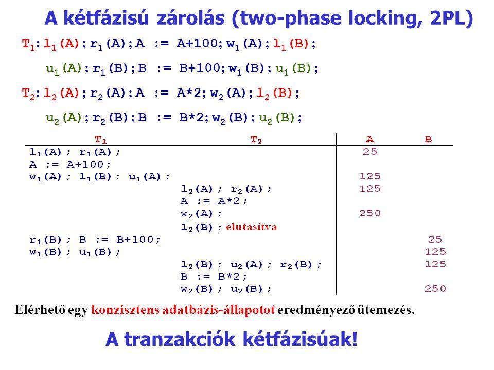 A kétfázisú zárolás (two-phase locking, 2PL) T 1 : l 1 (A) ; r 1 (A) ; A := A+100 ; w 1 (A) ; l 1 (B) ; u 1 (A) ; r 1 (B) ; B := B+100 ; w 1 (B) ; u 1 (B) ; T 2 : l 2 (A) ; r 2 (A) ; A := A*2 ; w 2 (A) ; l 2 (B) ; u 2 (A) ; r 2 (B) ; B := B*2 ; w 2 (B) ; u 2 (B) ; Elérhető egy konzisztens adatbázis-állapotot eredményező ütemezés.