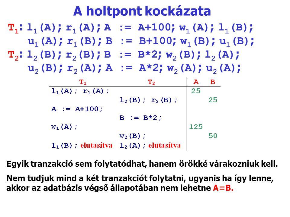 A holtpont kockázata T 1 : l 1 (A) ; r 1 (A) ; A := A+100 ; w 1 (A) ; l 1 (B) ; u 1 (A) ; r 1 (B) ; B := B+100 ; w 1 (B) ; u 1 (B) ; T 2 : l 2 (B) ; r 2 (B) ; B := B*2 ; w 2 (B) ; l 2 (A) ; u 2 (B) ; r 2 (A) ; A := A*2 ; w 2 (A) ; u 2 (A) ; Egyik tranzakció sem folytatódhat, hanem örökké várakozniuk kell.