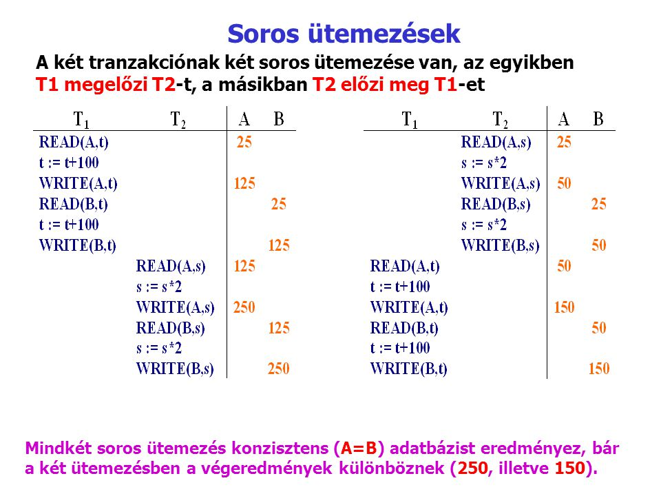 Soros ütemezések A két tranzakciónak két soros ütemezése van, az egyikben T1 megelőzi T2 ‑ t, a másikban T2 előzi meg T1-et Mindkét soros ütemezés konzisztens (A=B) adatbázist eredményez, bár a két ütemezésben a végeredmények különböznek (250, illetve 150).