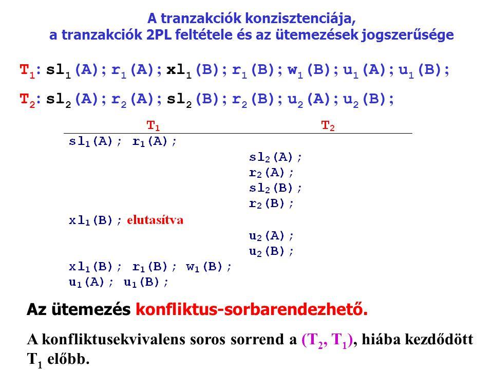 A tranzakciók konzisztenciája, a tranzakciók 2PL feltétele és az ütemezések jogszerűsége T 1 : sl 1 (A) ; r 1 (A) ; xl 1 (B) ; r 1 (B) ; w 1 (B) ; u 1