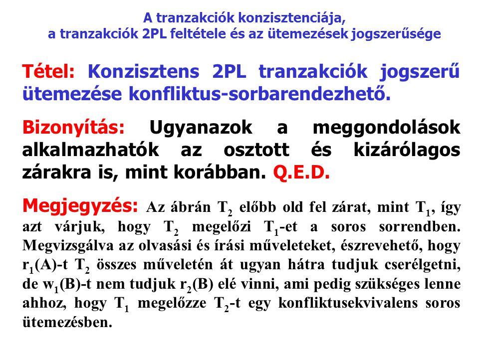 A tranzakciók konzisztenciája, a tranzakciók 2PL feltétele és az ütemezések jogszerűsége Tétel: Konzisztens 2PL tranzakciók jogszerű ütemezése konfliktus-sorbarendezhető.