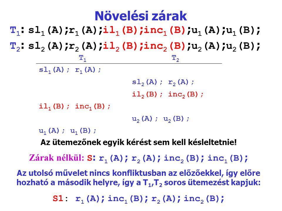 Növelési zárak T 1 : sl 1 (A) ; r 1 (A) ; il 1 (B) ; inc 1 (B) ; u 1 (A) ; u 1 (B) ; T 2 : sl 2 (A) ; r 2 (A) ; il 2 (B) ; inc 2 (B) ; u 2 (A) ; u 2 (B) ; T1T1 T2T2 sl 1 (A); r 1 (A); sl 2 (A); r 2 (A); il 2 (B); inc 2 (B); il 1 (B); inc 1 (B); u 2 (A); u 2 (B); u 1 (A); u 1 (B); Az ütemezőnek egyik kérést sem kell késleltetnie.