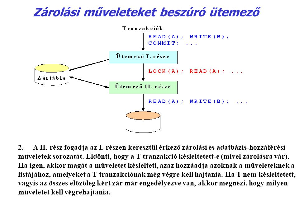 Zárolási műveleteket beszúró ütemező 2.A II. rész fogadja az I. részen keresztül érkező zárolási és adatbázis-hozzáférési műveletek sorozatát. Eldönti