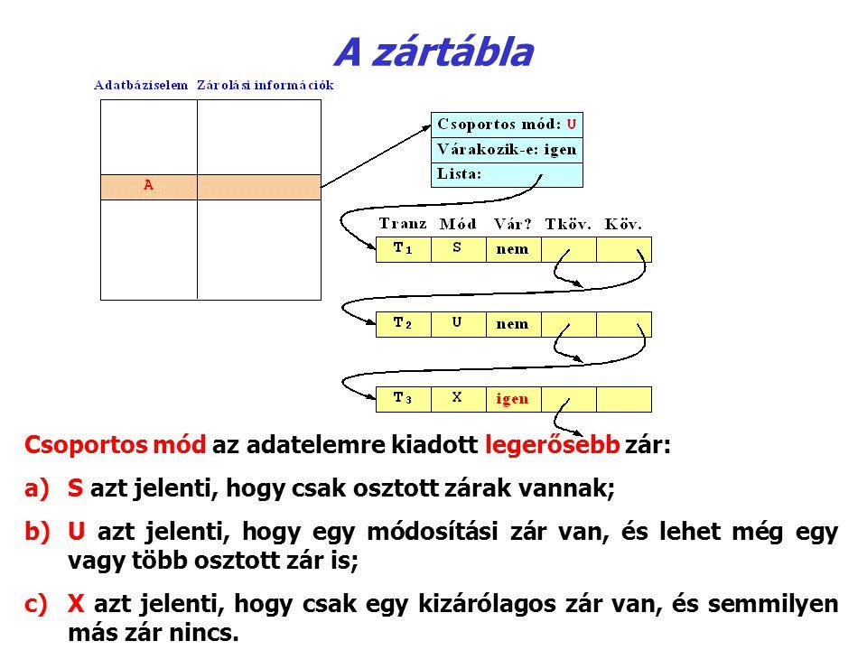 A zártábla Csoportos mód az adatelemre kiadott legerősebb zár: a)S azt jelenti, hogy csak osztott zárak vannak; b)U azt jelenti, hogy egy módosítási z