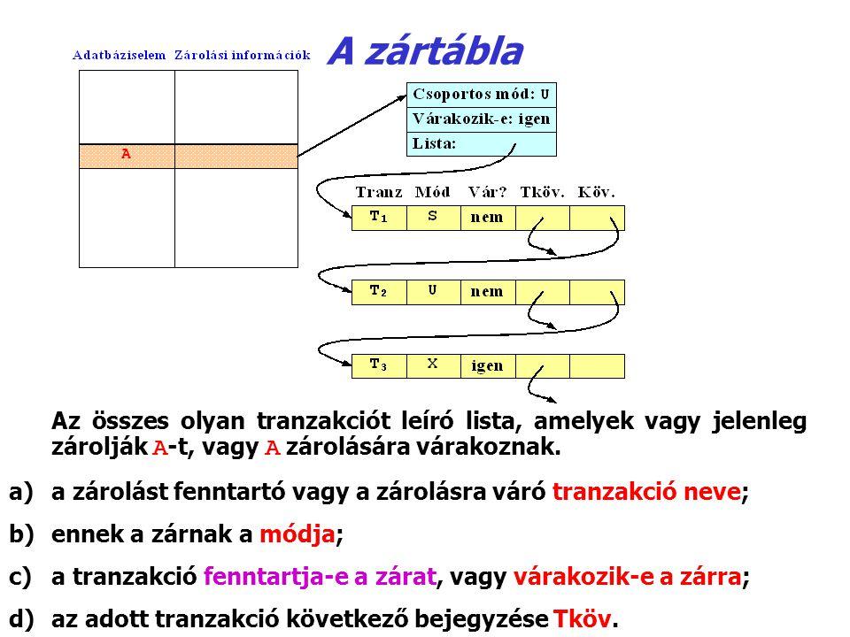 A zártábla Az összes olyan tranzakciót leíró lista, amelyek vagy jelenleg zárolják A ‑ t, vagy A zárolására várakoznak. a)a zárolást fenntartó vagy a