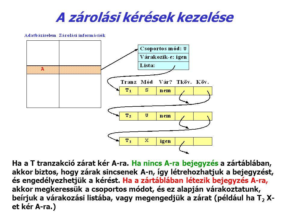 A zárolási kérések kezelése Ha a T tranzakció zárat kér A-ra. Ha nincs A-ra bejegyzés a zártáblában, akkor biztos, hogy zárak sincsenek A ‑ n, így lét