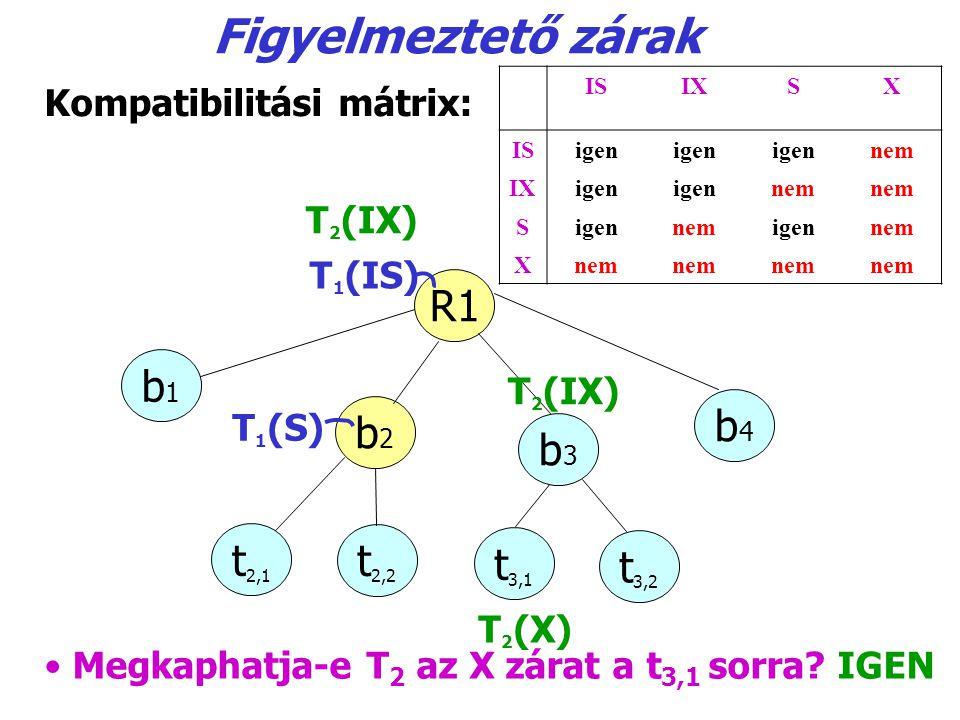 Figyelmeztető zárak R1 b1b1 b2b2 b3b3 b4b4 T1(S)T1(S) t2,1t2,1 t2,2t2,2 t3,1t3,1 t3,2t3,2 T 1 (IS) Megkaphatja-e T 2 az X zárat a t 3,1 sorra? IGEN IS