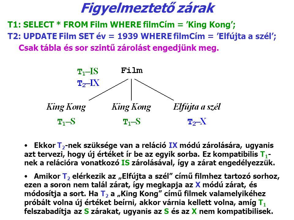 Figyelmeztető zárak T1: SELECT * FROM Film WHERE filmCím = 'King Kong'; T2: UPDATE Film SET év = 1939 WHERE filmCím = 'Elfújta a szél'; Csak tábla és sor szintű zárolást engedjünk meg.