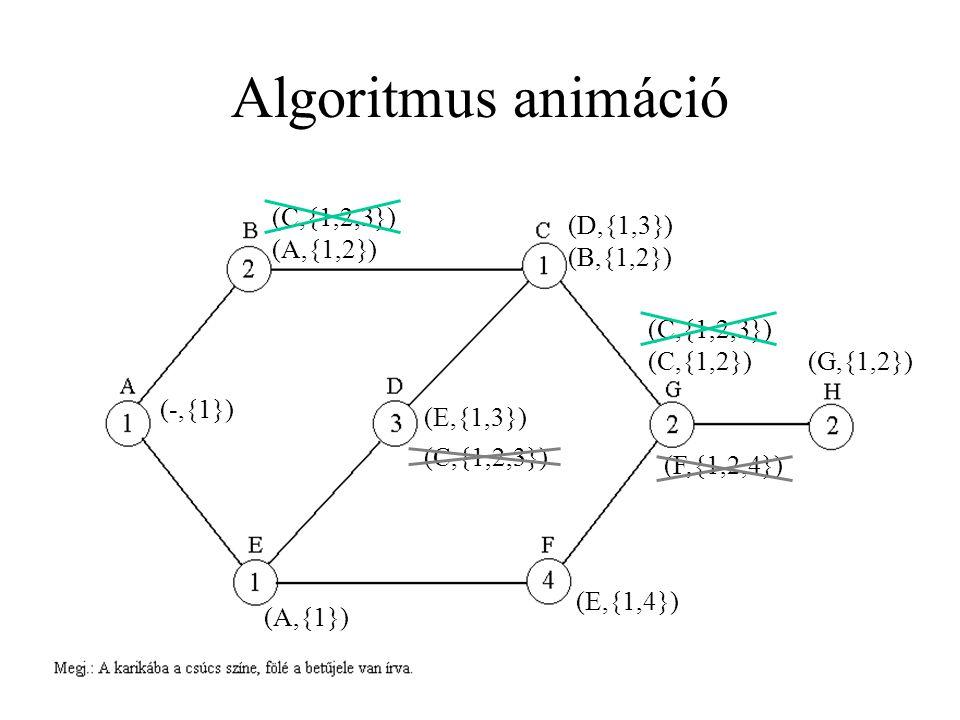 Algoritmus animáció (-,{1}) (A,{1,2}) (A,{1}) (B,{1,2}) (E,{1,3}) (E,{1,4}) (C,{1,2}) (C,{1,2,3}) (D,{1,3}) (C,{1,2,3}) (F,{1,2,4}) (G,{1,2})