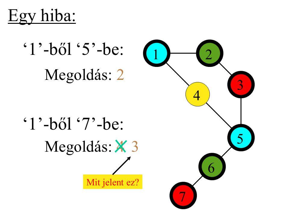 Egy hiba: 12 3 4 7 6 5 '1'-ből '5'-be: '1'-ből '7'-be: Megoldás: 2 Megoldás: 43 Mit jelent ez
