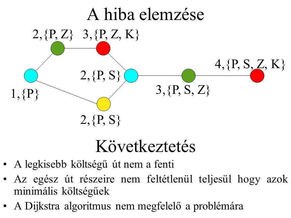A hiba elemzése 1,{P} 2,{P, S} 3,{P, S, Z} 4,{P, S, Z, K} 2,{P, Z}3,{P, Z, K} A legkisebb költségű út nem a fenti Az egész út részeire nem feltétlenül teljesül hogy azok minimális költségűek A Dijkstra algoritmus nem megfelelő a problémára Következtetés