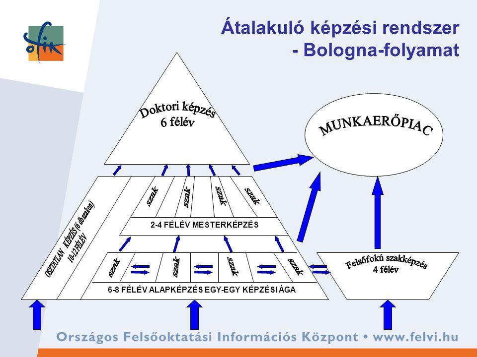 Átalakuló képzési rendszer - Bologna-folyamat 6-8 FÉLÉV ALAPKÉPZÉS EGY-EGY KÉPZÉSI ÁGA 2-4 FÉLÉV MESTERKÉPZÉS