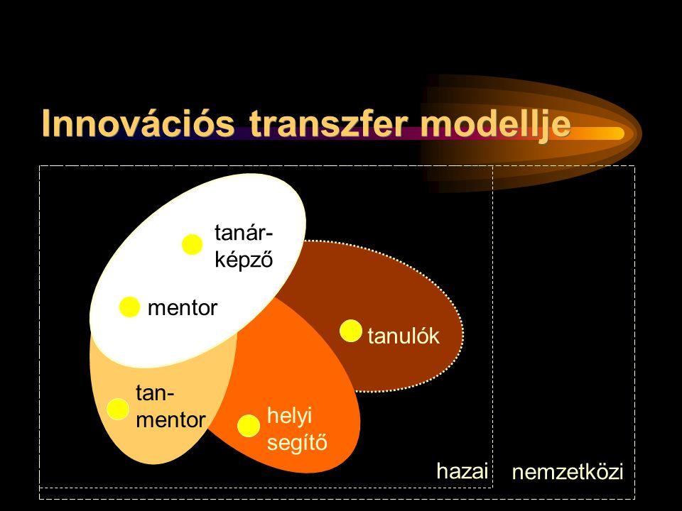 tanár- képző mentor tan- mentor helyi segítő tanulók hazai nemzetközi Innovációs transzfer modellje
