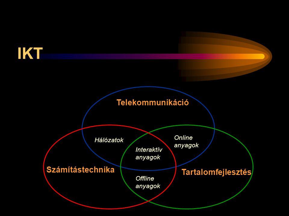 IKT Telekommunikáció Számítástechnika Tartalomfejlesztés Online anyagok Offline anyagok Hálózatok Interaktív anyagok