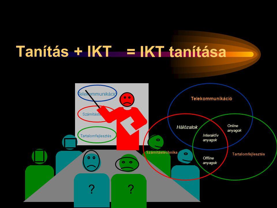 Tanítás + IKT Telekommunikáció Számítástechnika Tartalomfejlesztés Online anyagok Offline anyagok Hálózatok Interaktív anyagok = IKT tanítása Telekomm