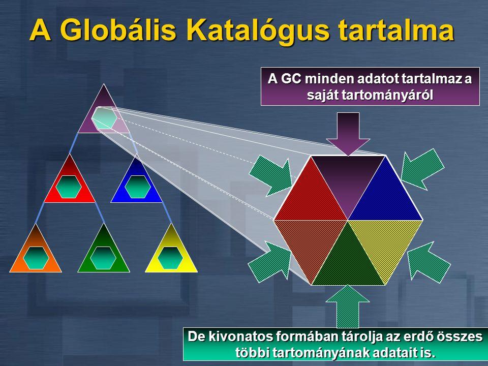 A Globális Katalógus tartalma A GC minden adatot tartalmaz a saját tartományáról De kivonatos formában tárolja az erdő összes többi tartományának adat