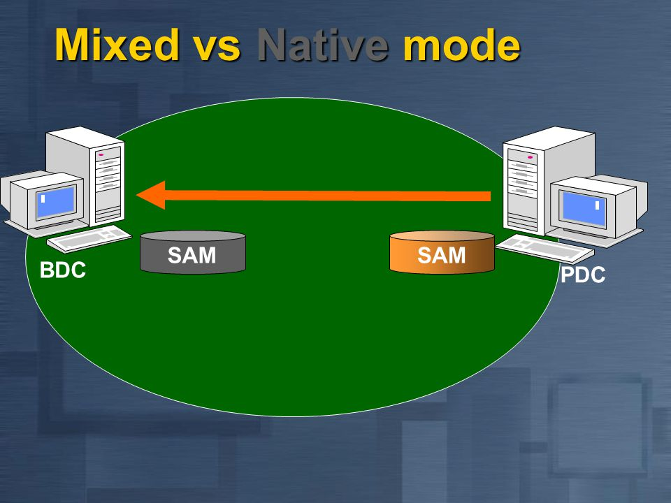 Mixed vs Native mode BDC PDC SAM