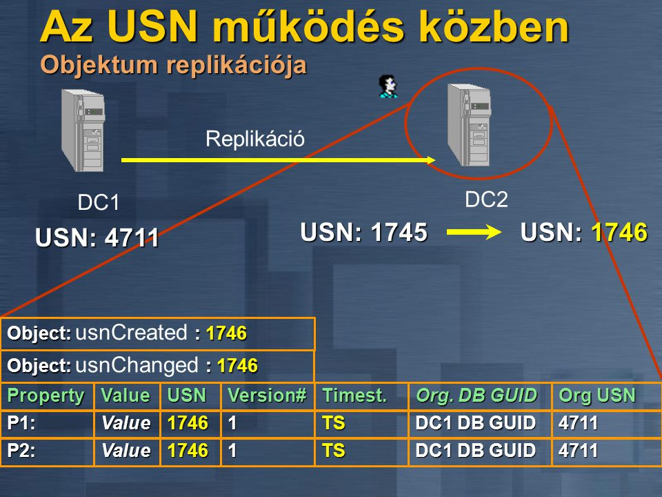 USN: 4711 P1:1746 Version# TSValue1 Replikáció DC1DC1 Org.