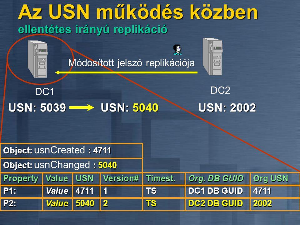 USN: 5039 P1:4711 Version# TSValue1 Módosított jelszó replikációja DC1DC1 Org. DB GUID 4711 DC1 DB GUID PropertyValueUSNTimest. Org USN P2:5040TSValue