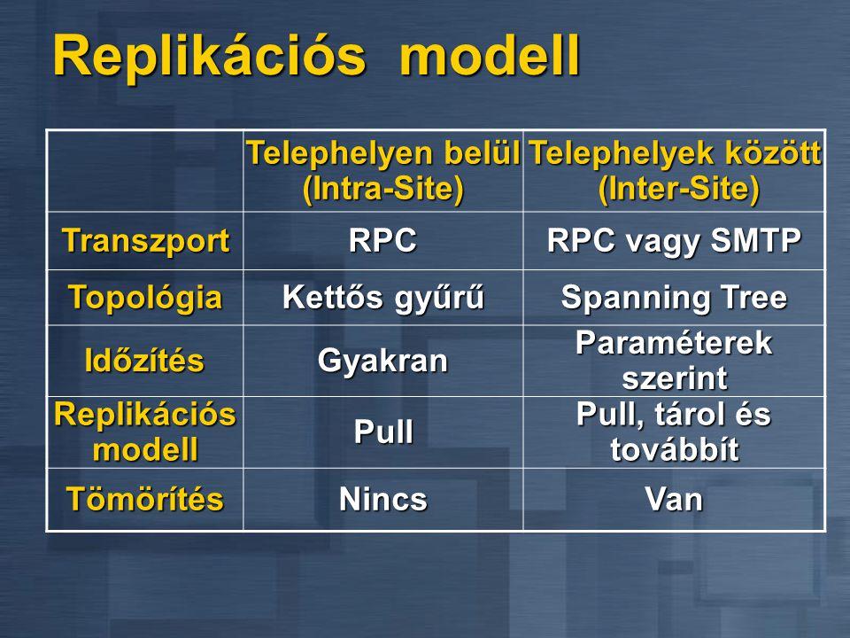 Replikációs modell Telephelyen belül (Intra-Site) Telephelyek között (Inter-Site) TranszportRPC RPC vagy SMTP Topológia Kettős gyűrű Spanning Tree Idő