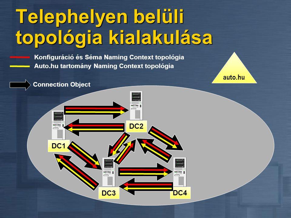 DC1 auto.hu Auto.hu tartomány Naming Context topológia Konfiguráció és Séma Naming Context topológia DC2DC3DC4 Connection Object Telephelyen belüli to