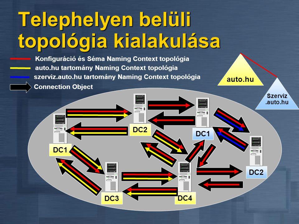 DC1 auto.hu auto.hu tartomány Naming Context topológia Konfiguráció és Séma Naming Context topológia DC2DC3DC4 Connection Object Szerviz.auto.hu DC1 D