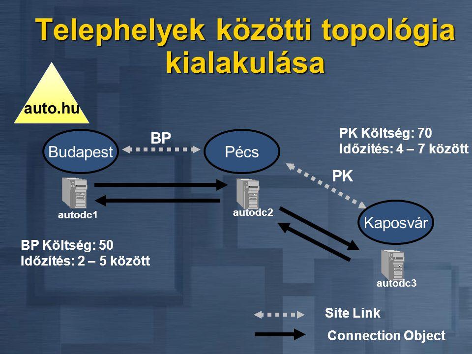 Telephelyek közötti topológia kialakulása Connection Object Budapest autodc1 Pécs autodc2 Site Link BP auto.hu PK Kaposvár autodc3 PK Költség: 70 Időz