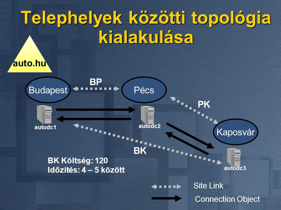 Telephelyek közötti topológia kialakulása BudapestPécs Connection Object autodc1 autodc2 Site Link BP auto.hu Kaposvár PK autodc3 BK Költség: 120 Időz