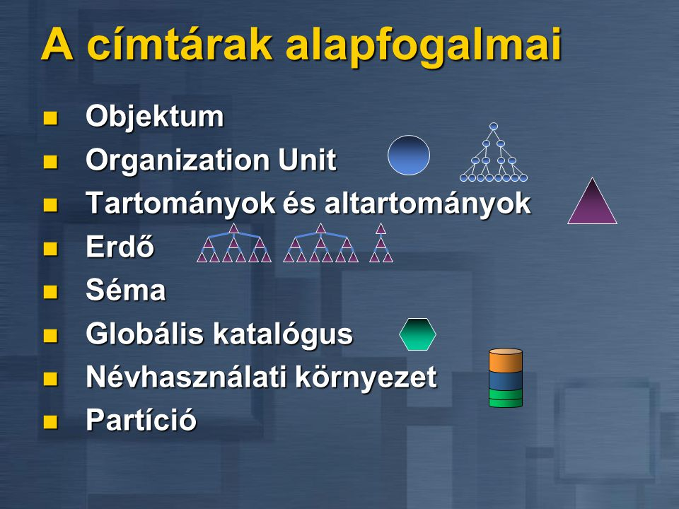 A címtárak alapfogalmai Objektum Objektum Organization Unit Organization Unit Tartományok és altartományok Tartományok és altartományok Erdő Erdő Séma