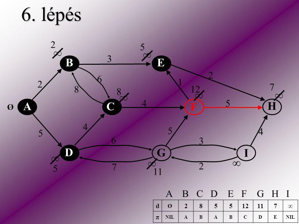 6. lépés A C E H F D B I G 2 5 2 3 2 5 5 6 6 4 4 4 3 1 8 7 ∞ ∞ ∞ ∞ ∞ ∞ ∞ ∞ Ø 2 5 8 5 7 11 12 d Ø 2855 117∞ π NILABABCDE A B C D E F G H I