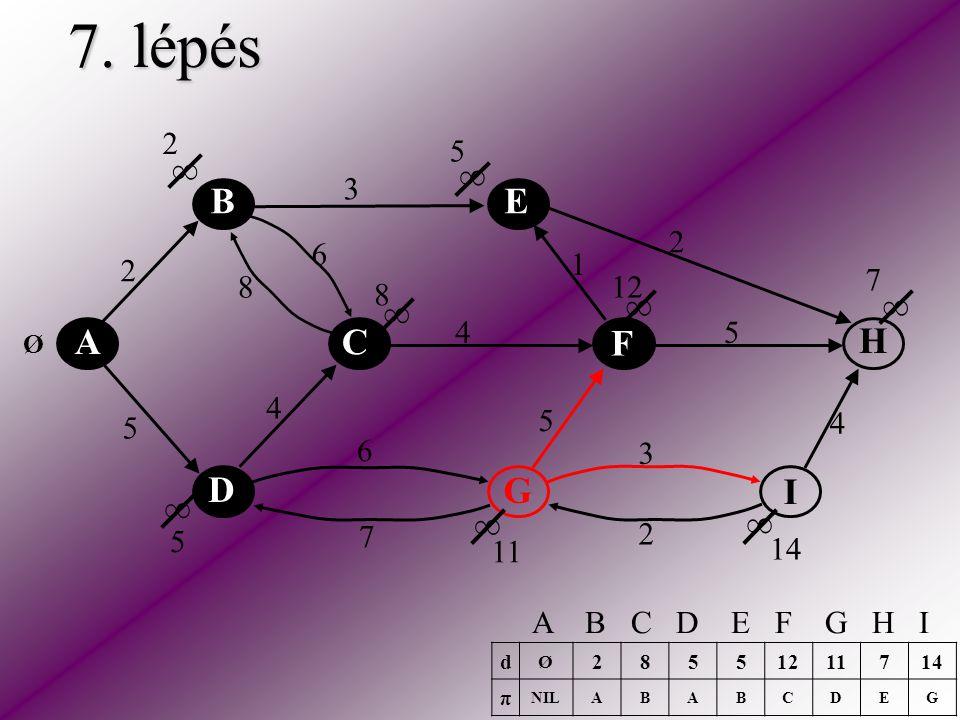 7. lépés A C E H F D B I G 2 5 2 3 2 5 5 6 6 4 4 4 3 1 8 7 ∞ ∞ ∞ ∞ ∞ ∞ ∞ ∞ Ø 2 5 8 5 7 11 12 14 d Ø 28551211714 π NILABABCDEG A B C D E F G H I