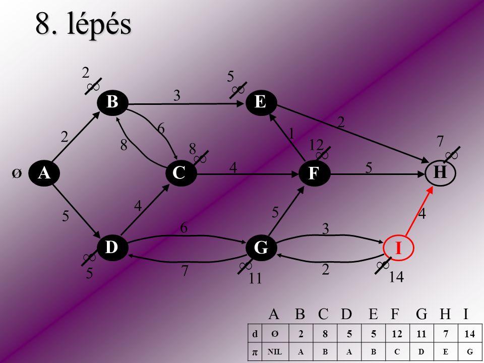 8. lépés A C E H F D B I G 2 5 2 3 2 5 5 6 6 4 4 4 3 1 8 7 ∞ ∞ ∞ ∞ ∞ ∞ ∞ ∞ Ø 2 5 8 5 7 11 12 14 d Ø 28551211714 π NILABABCDEG A B C D E F G H I