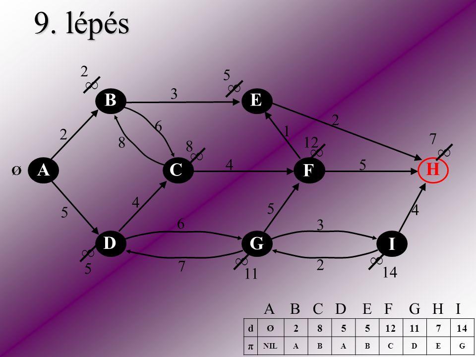 9. lépés A C E H F D B I G 2 5 2 3 2 5 5 6 6 4 4 4 3 1 8 7 ∞ ∞ ∞ ∞ ∞ ∞ ∞ ∞ Ø 2 5 8 5 7 11 12 14 d Ø 28551211714 π NILABABCDEG A B C D E F G H I