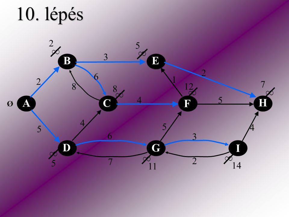 10. lépés A C E H F D B I G 2 5 2 3 2 5 5 6 6 4 4 4 3 1 8 7 ∞ ∞ ∞ ∞ ∞ ∞ ∞ ∞ Ø 2 5 8 5 7 11 12 14