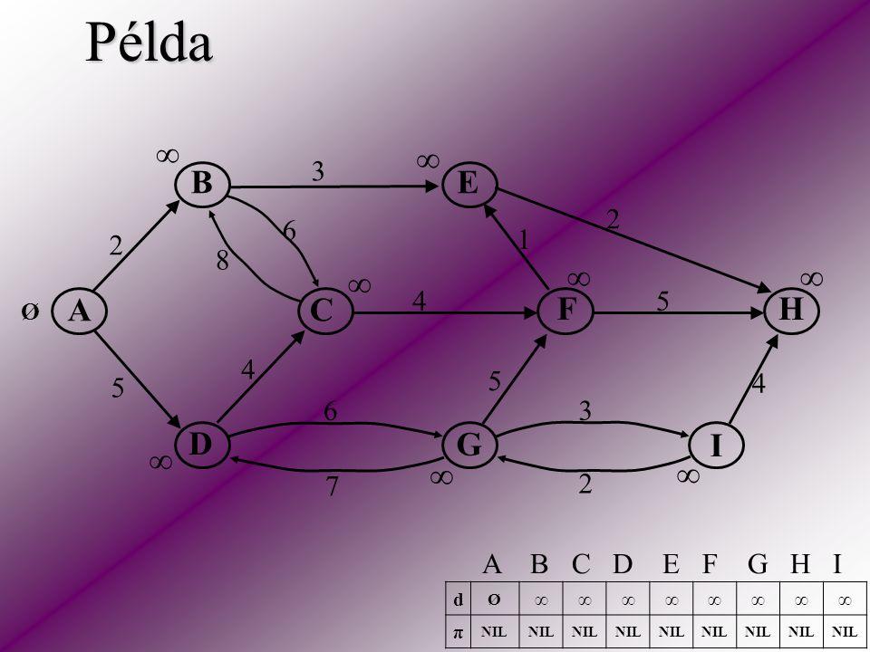 Példa AC E HF D B I G 2 5 2 3 2 5 5 6 6 4 4 4 3 1 8 7 ∞ ∞ ∞ ∞ ∞ ∞ ∞ ∞ Ø d Ø ∞∞∞∞∞∞∞∞ π NIL A B C D E F G H I